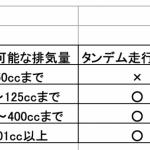 一発試験 10回落ちても得だった。大型自動二輪免許を再取得したオハナシ - big_3338768_202006291427200000001