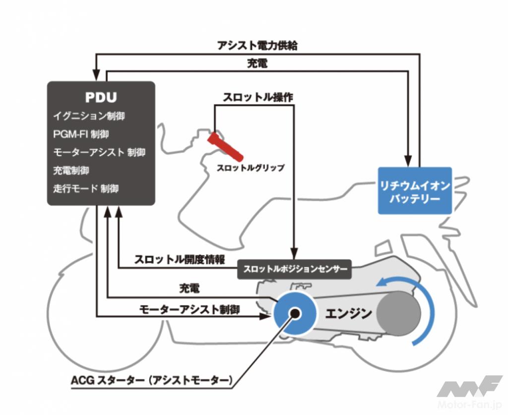 ホンダ・PCX e:HEV