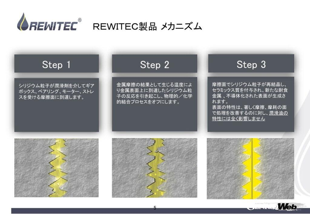 エンジンの常識を変える「REWITEC」のコーティング剤