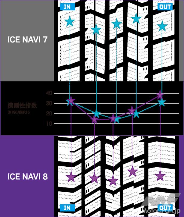 パターン横剛性の比較