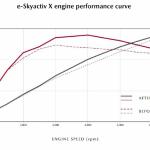 「SKYACTIV-X SPRIT1.1で700km一気乗り! マツダMAZDA3 進化したSKYACTIV-X搭載モデルは、満タンで何km走れるか?」の24枚目の画像ギャラリーへのリンク