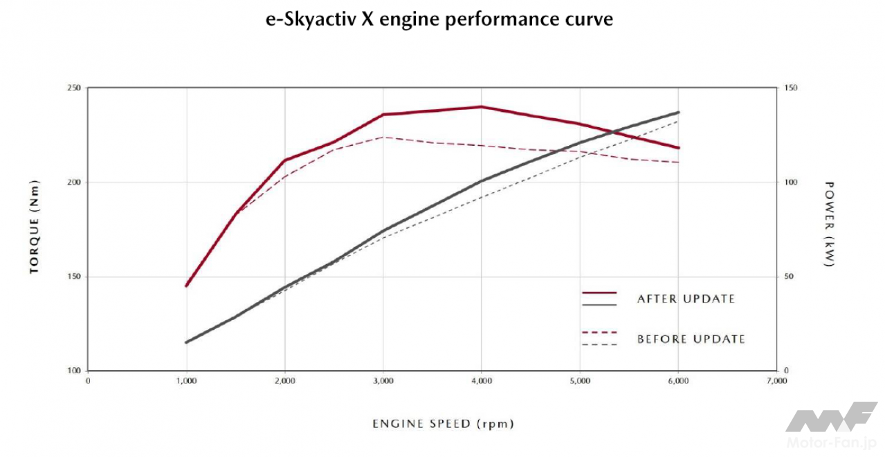 「SKYACTIV-X SPRIT1.1で700km一気乗り! マツダMAZDA3 進化したSKYACTIV-X搭載モデルは、満タンで何km走れるか?」の14枚目の画像