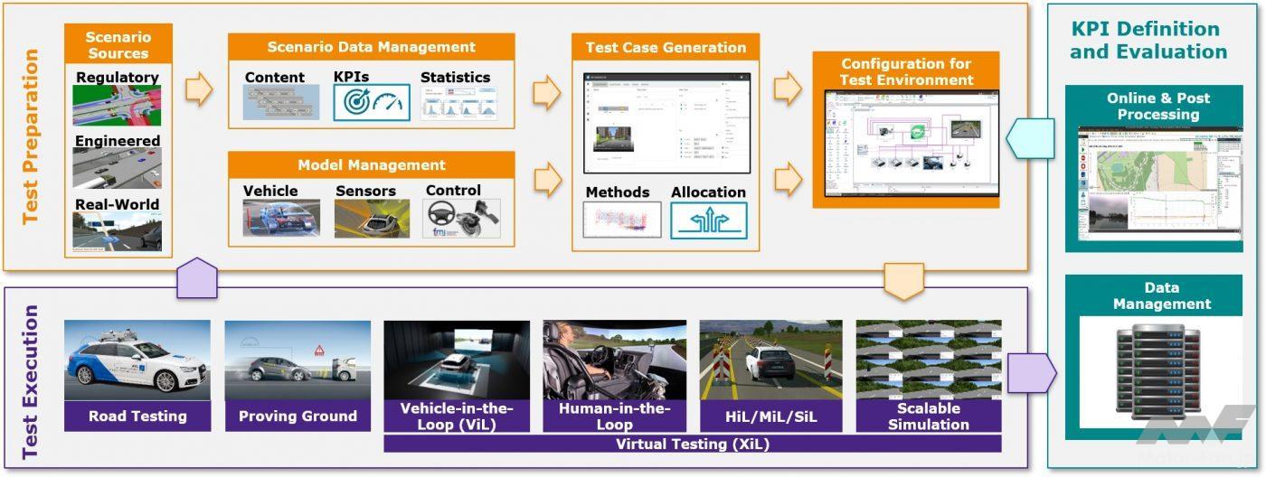 「自動車開発の最前線ではなにが起きているか? 「BEV開発」「Dx化」のキーワードを読み解く」の1枚目の画像