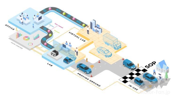 「自動車開発の最前線ではなにが起きているか? 「BEV開発」「Dx化」のキーワードを読み解く」の2枚目の画像