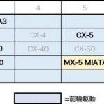 次期CX-5は本当にFRでSKYACTIV直6搭載? マツダのSUVラインアップの未来予想図をもう一度考えてみる - big_4279843_202104151841260000001