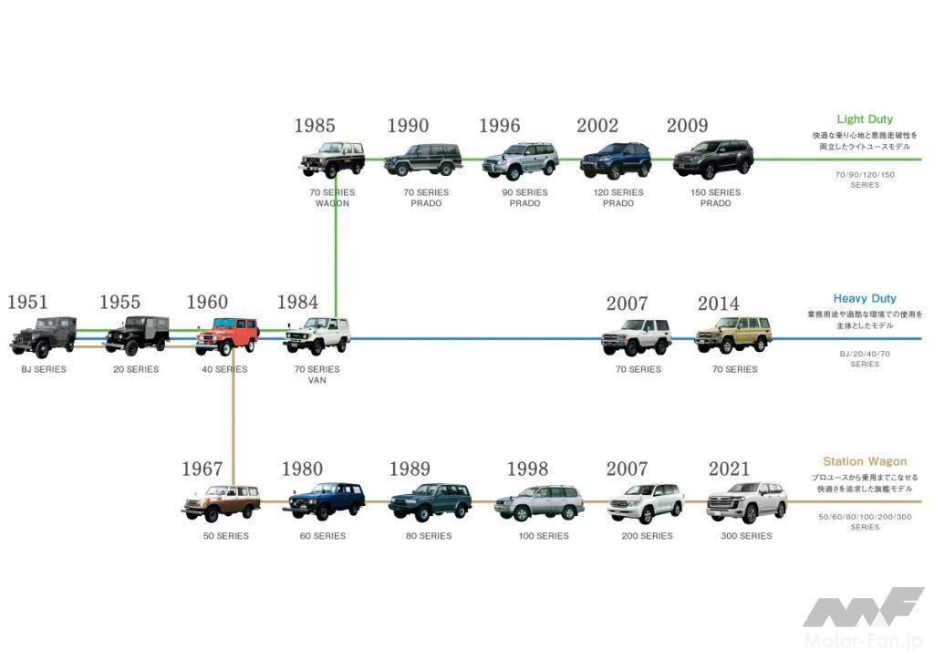 トヨタ ランドクルーザーの歴史