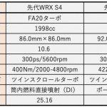 スバル新型WRX 2.4ℓBOXERターボは意外と控え目? - A