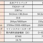 スバル新型WRX 2.4ℓBOXERターボは意外と控え目? - B
