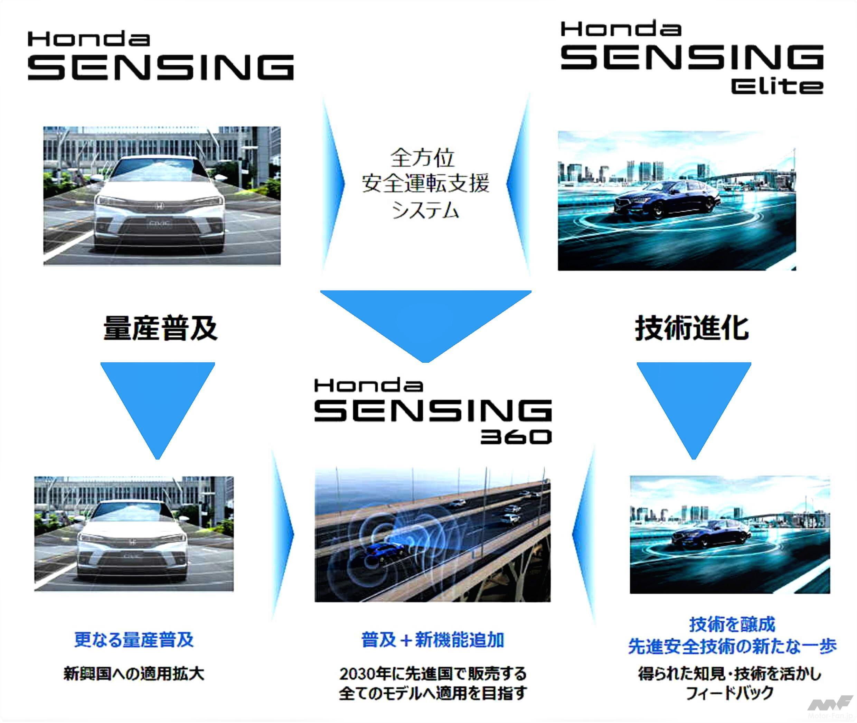 「ホンダの全方位安全運転支援システム『Honda SENSING 360(ホンダ センシング サンロクマル)』は、2022年中国発売から適用開始」の26枚目の画像