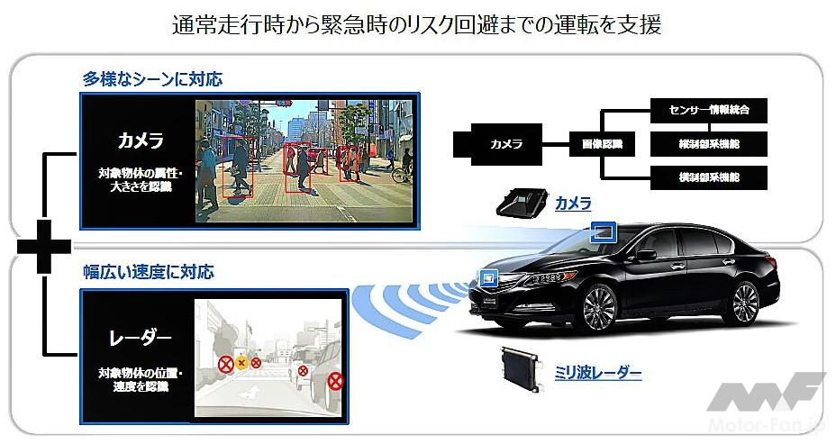 「ホンダの全方位安全運転支援システム『Honda SENSING 360(ホンダ センシング サンロクマル)』は、2022年中国発売から適用開始」の3枚目の画像