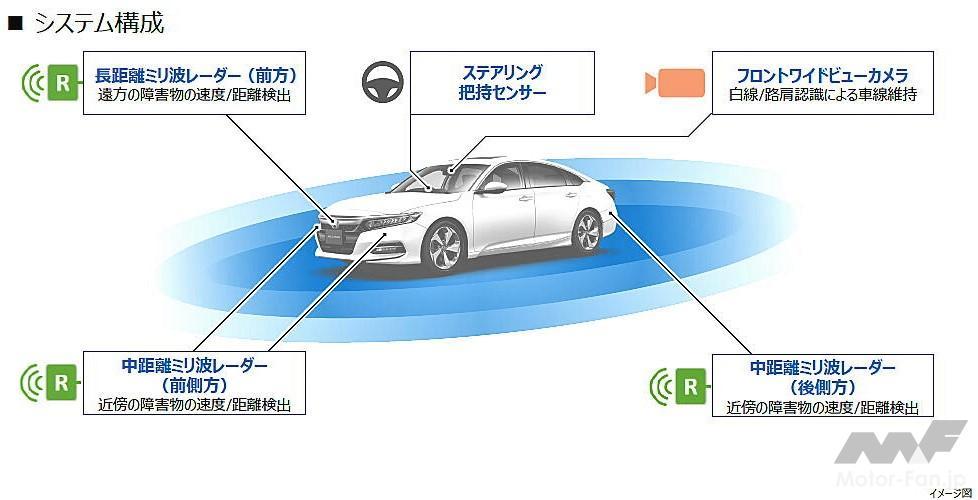 「ホンダの全方位安全運転支援システム『Honda SENSING 360(ホンダ センシング サンロクマル)』は、2022年中国発売から適用開始」の21枚目の画像