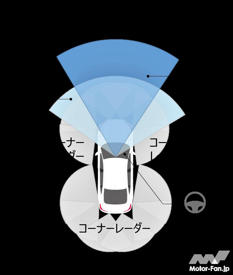 「ホンダの全方位安全運転支援システム『Honda SENSING 360(ホンダ センシング サンロクマル)』は、2022年中国発売から適用開始」の22枚目の画像