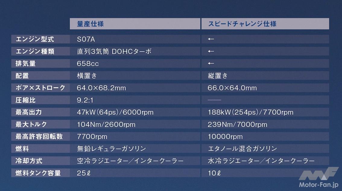「軽自動車ホンダS660のエンジンで最高速421.595km/h! 254ps 1万rpmまで回る!」の4枚目の画像