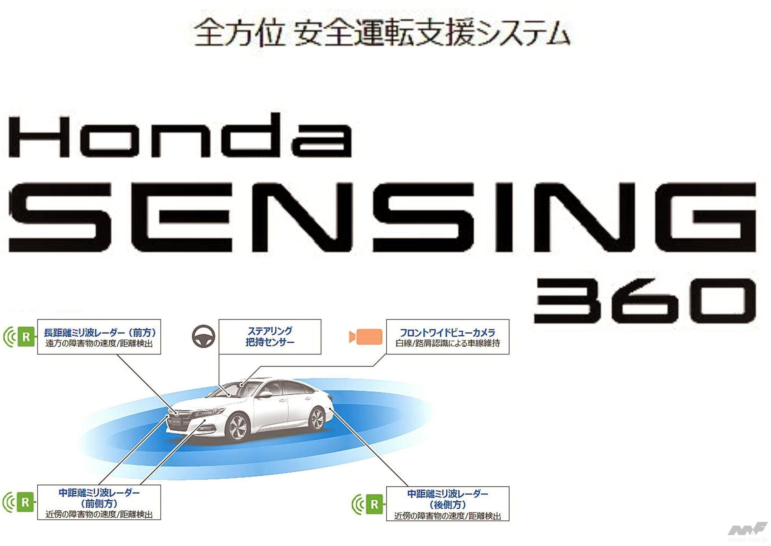 「ホンダの全方位安全運転支援システム『Honda SENSING 360(ホンダ センシング サンロクマル)』は、2022年中国発売から適用開始」の24枚目の画像