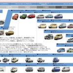 三菱自動車、eKシリーズ発売 20周年、軽自動車発売 60周年を迎える 写真でその歴史を振り返る - bd71026fb2740bc53ec80c1de67c1e4e