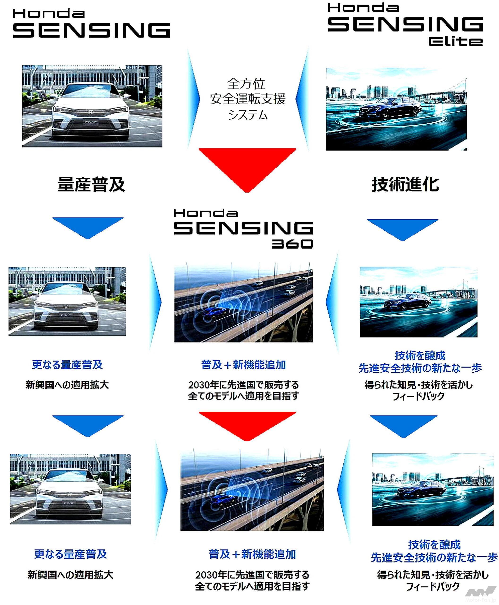 「ホンダの全方位安全運転支援システム『Honda SENSING 360(ホンダ センシング サンロクマル)』は、2022年中国発売から適用開始」の5枚目の画像