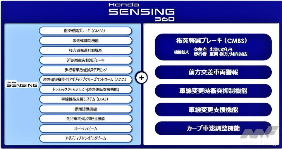 「ホンダの全方位安全運転支援システム『Honda SENSING 360(ホンダ センシング サンロクマル)』は、2022年中国発売から適用開始」の25枚目の画像