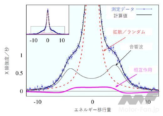 「理化学研究所:水のナノメートル空間で現れる特殊なダイナミクスを発見」の2枚目の画像
