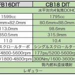 λ=2でリーン燃焼するスバルの1.8ℓボクサーターボ「CB18型」とはどんなエンジンか? レヴォーグ搭載の新エンジン リーン燃焼のポイントは?(後編) - big_3496328_202008200105410000001