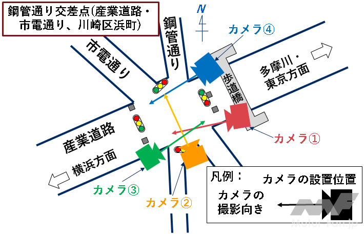 「NECソリューションイノベータ:川崎市で量子コンピュータを用いた交通流解析の実証実験を開始」の2枚目の画像