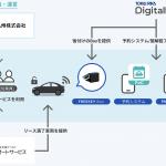 住友商事九州、住友三井オートサービス、東海理化、dotD:同一ビル内企業間におけるカーシェアリングの実証実験をスタート - main-2