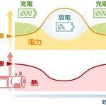 川崎重工:明石工場の自家発電設備で蓄電ハイブリッドシステムの実証を開始 - news_210719-3-1