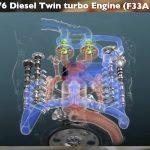 「間もなく日本デビュー! 新型トヨタ・ランドクルーザー(300系)完全新開発3.3ℓV6ディーゼルツインターボ【F33A-FTV】とはどんなエンジンになるか」の17枚目の画像ギャラリーへのリンク