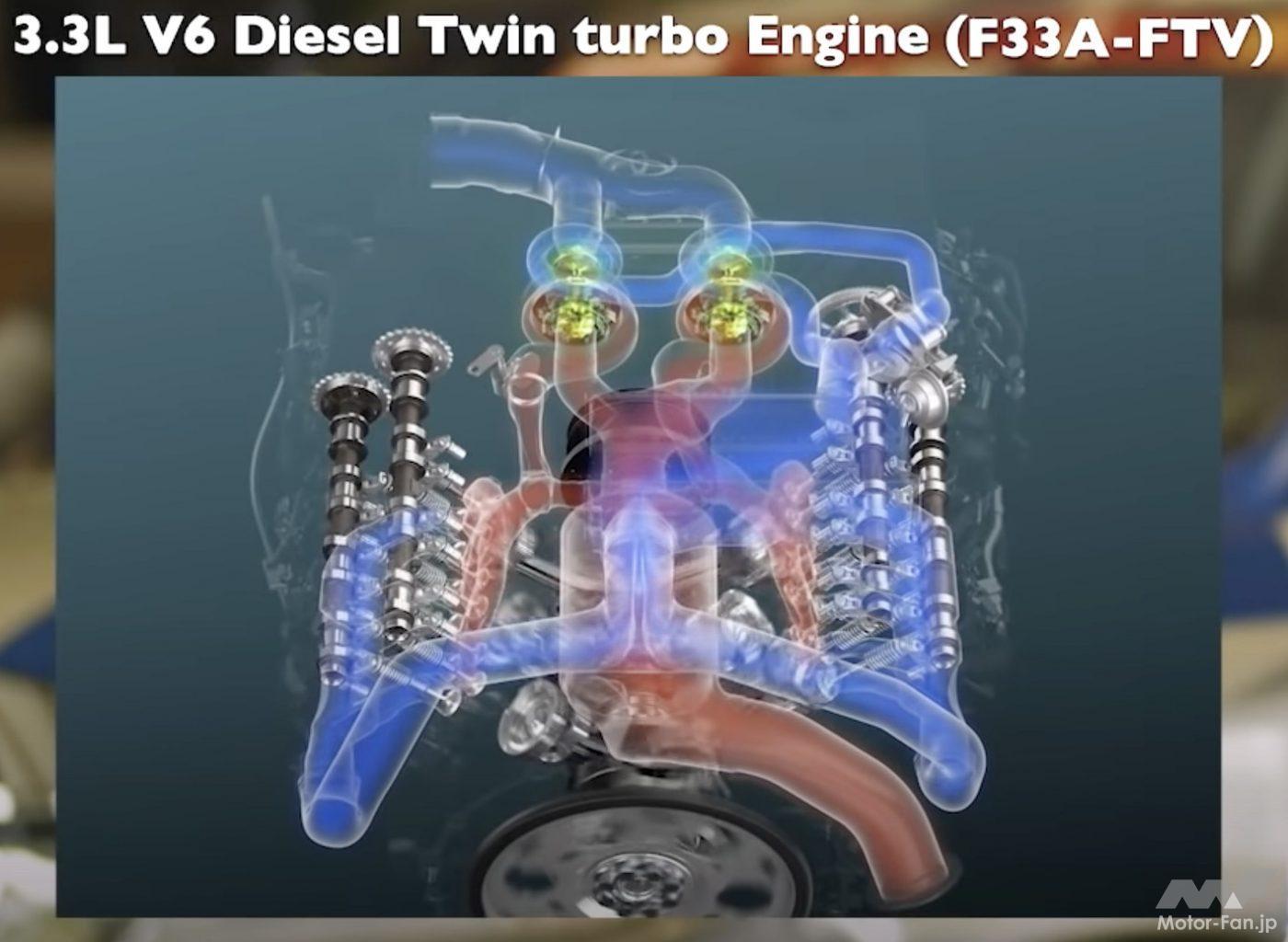 「間もなく日本デビュー! 新型トヨタ・ランドクルーザー(300系)完全新開発3.3ℓV6ディーゼルツインターボ【F33A-FTV】とはどんなエンジンになるか」の15枚目の画像