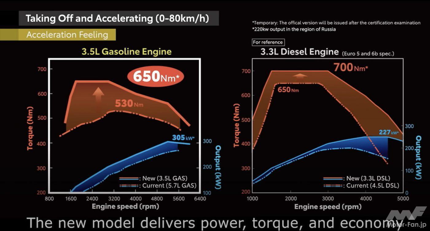 「間もなく日本デビュー! 新型トヨタ・ランドクルーザー(300系)完全新開発3.3ℓV6ディーゼルツインターボ【F33A-FTV】とはどんなエンジンになるか」の16枚目の画像