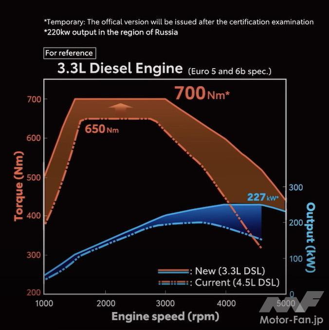「間もなく日本デビュー! 新型トヨタ・ランドクルーザー(300系)完全新開発3.3ℓV6ディーゼルツインターボ【F33A-FTV】とはどんなエンジンになるか」の17枚目の画像
