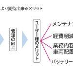 refactory:電動式フォークリフトのバッテリー異常を早期発見・メンテ効率化 - d