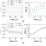 NEDO:ポスト5G・6Gの材料開発に向け、誘電体基盤の温度特性を計測する技術を確立 - 100936505