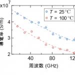 NEDO:ポスト5G・6Gの材料開発に向け、誘電体基盤の温度特性を計測する技術を確立 - 100936506-1