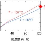 NEDO:ポスト5G・6Gの材料開発に向け、誘電体基盤の温度特性を計測する技術を確立 - 100936507