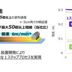 東芝:世界最高のエネルギー変換効率15.1%を実現したフィルム型ペロブスカイト太陽電池を開発 - 2109-01-2