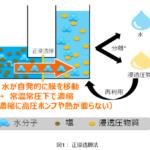 東芝:消費エネルギーを1/4に削減し、常温常圧で濃縮率を2.4倍向上できる濃縮技術を開発 - 8313c35be817f5edec2c7eb171811a6b