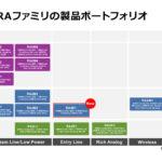 ルネサス:産業およびIoTアプリケーションに向けRAファミリ拡充し、RA4シリーズとして初めてエントリ品「RA4E1グループ」を発売 - RA-Family-lineup-20210922-ja-v2