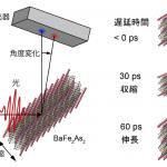 東京大学物性研究所:鉄道超伝導体の超高速な結晶構造変化を実現 - fig1