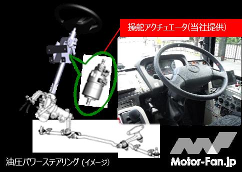 「ジェイテクト:「JR東日本気仙沼線BRTにおける自動運転バス試乗会(報道公開)」に参加」の2枚目の画像