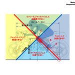理想の重心位置[モーターサイクルの運動学講座・その2] - 7