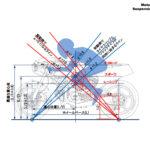理想の重心位置[モーターサイクルの運動学講座・その2] - h
