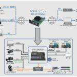 パナソニック:NDI、NDI|HXによるIP伝送を実現 ライブスイッチャーAV-UHS500用NDI対応NDI I/Fユニットを開発 - jn211012-3-2