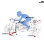 制動時と加速時の力の釣り合い[モーターサイクルの運動学講座・その3] - k