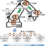 千葉大学:ロボットアーム向け無線電力伝送システムの開発に成功 - main