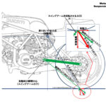 制動時の姿勢変化[モーターサイクルの運動学講座・その4] - p