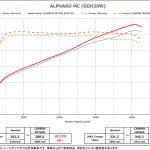 「30系アルファードを20馬力アップ!」高性能と美しさを兼ね備えたカーボンエアインテークが登場 - アルファード_パワーデータ