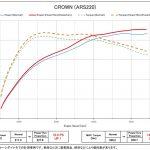 「現行クラウン2.0RSはブーストアップが面白い!」ブリッツ流の最新チューニングに迫る - britz20008_bpt00_ars220