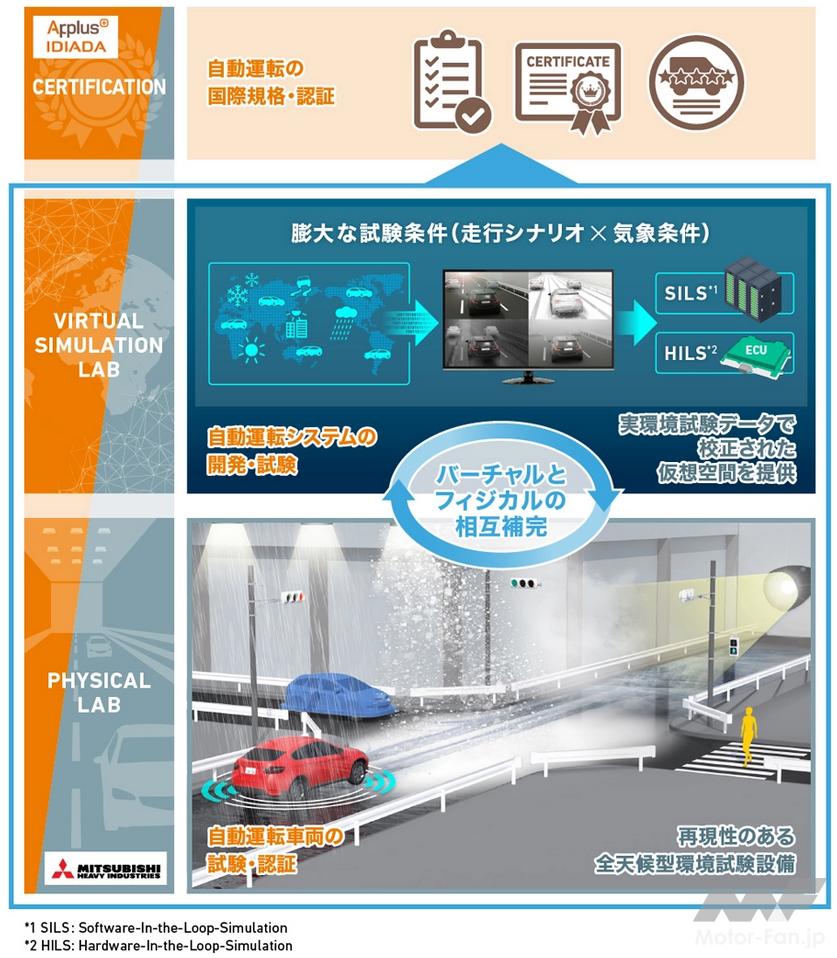 三菱重工:Applus+ IDIADA社と高度自動運転車両の試験・検証システムを共同開発
