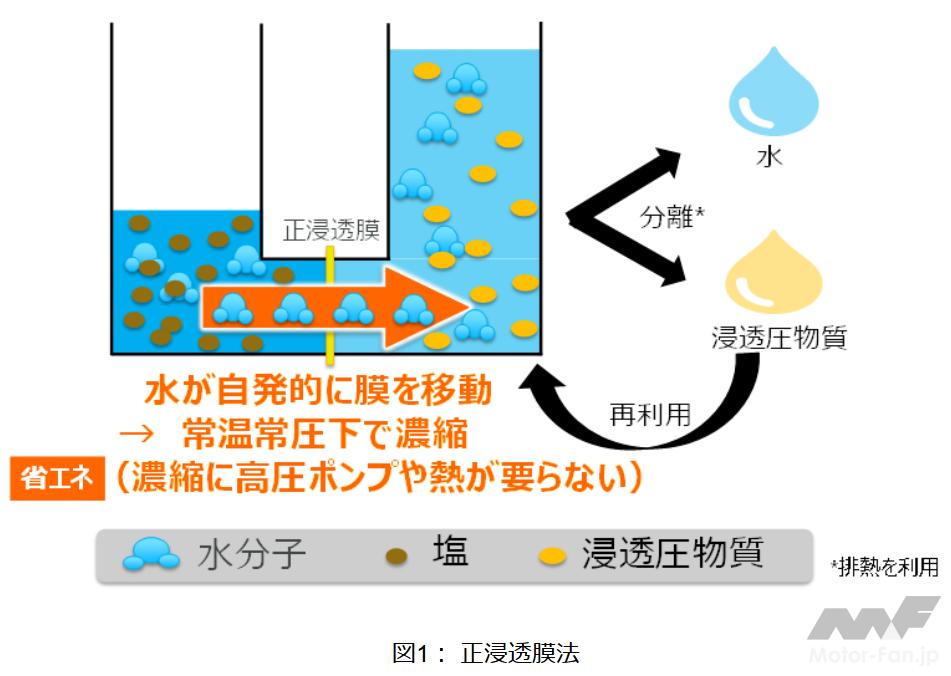 東芝:消費エネルギーを1/4に削減し、常温常圧で濃縮率を2.4倍向上できる濃縮技術を開発